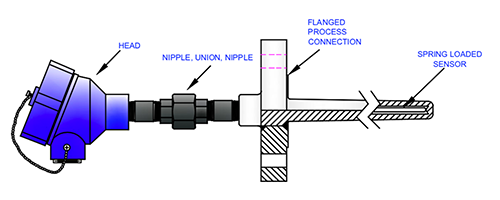Industrial – Flanged Well